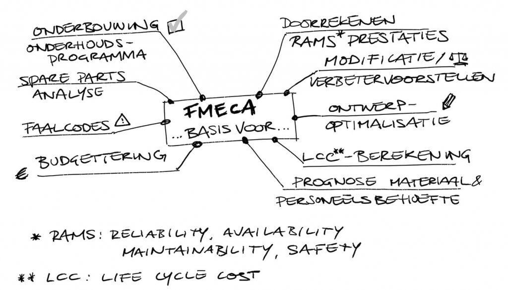 Mindmap FMECA: Wat kan je allemaal met een FMECA